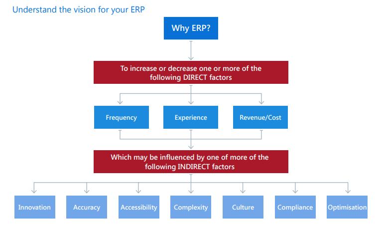 ERP Software Dubai,UAE