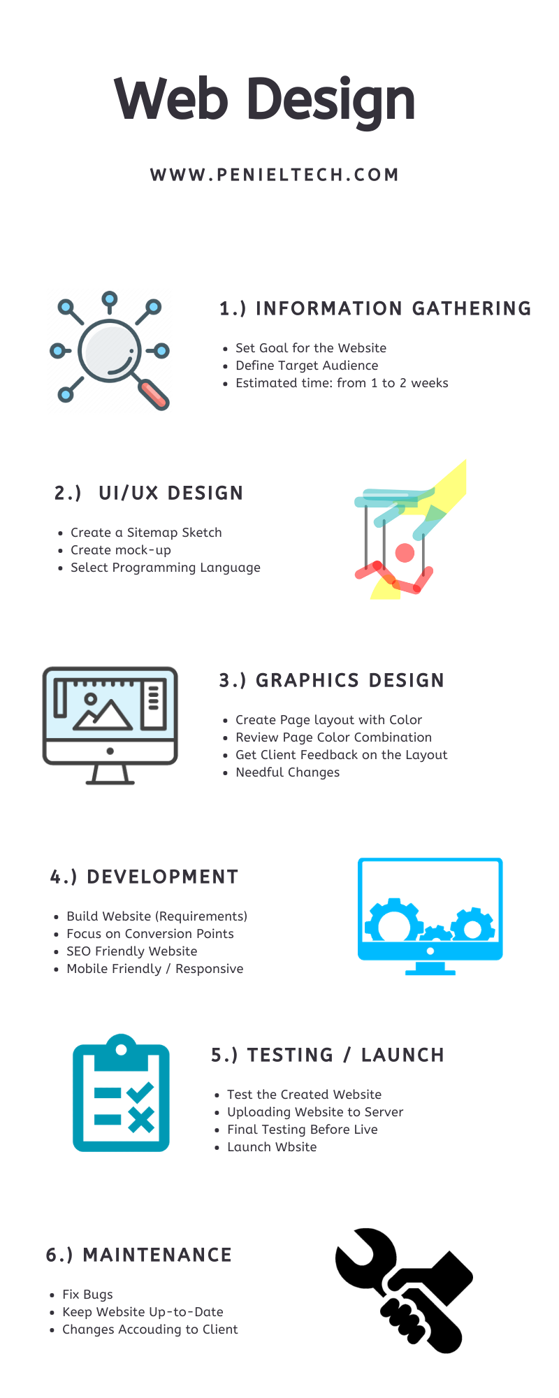 Flow of Website Design and Development